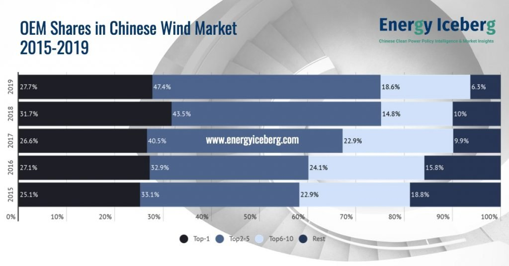 OEM shares in Chinese wind market