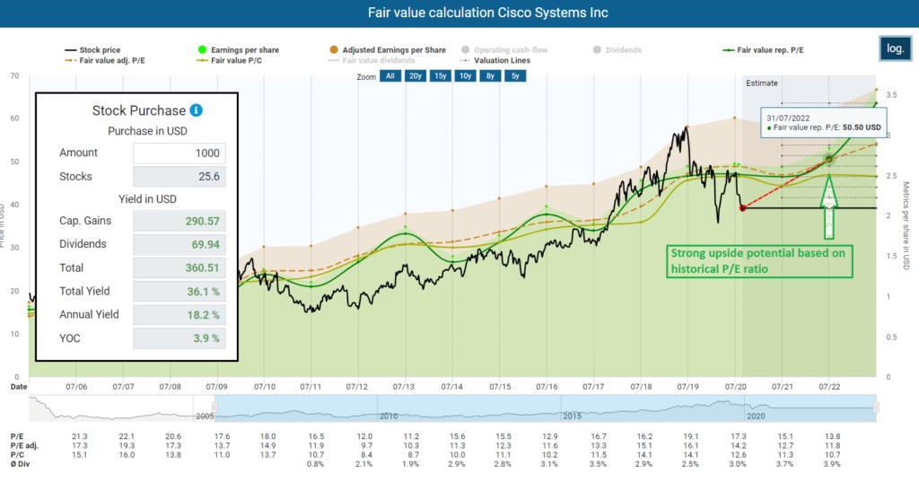Fair value calculation Cisco Systems