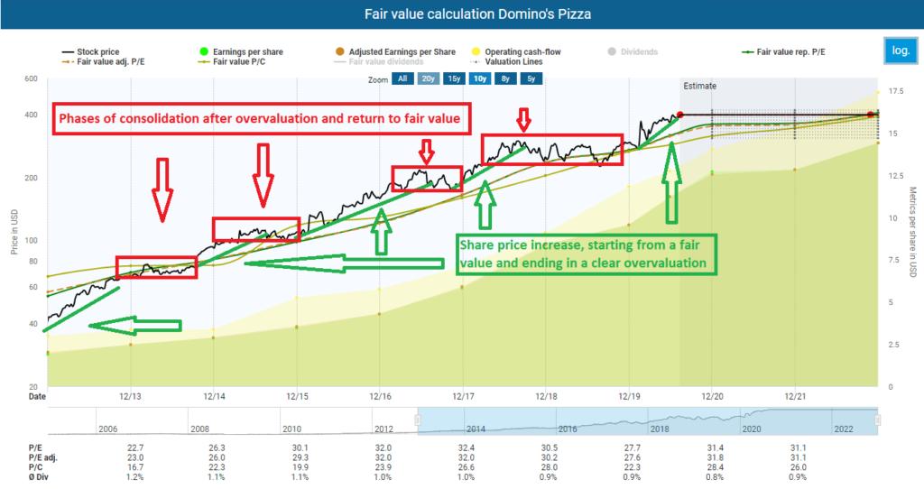 Fair value calculation Domino's Pizza stock