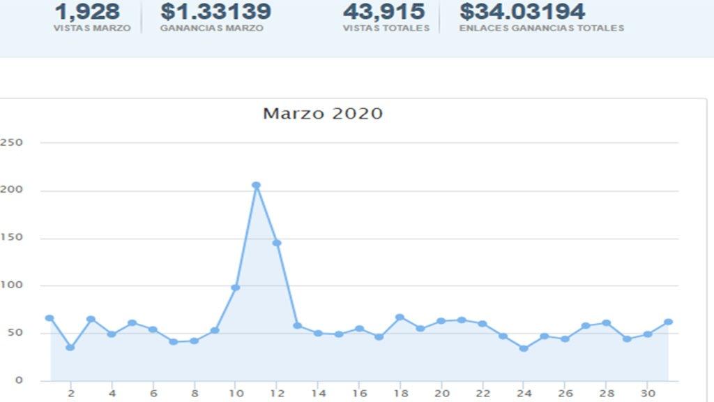 Generar ingresos pasivos con AdFly utilizando un sitio web