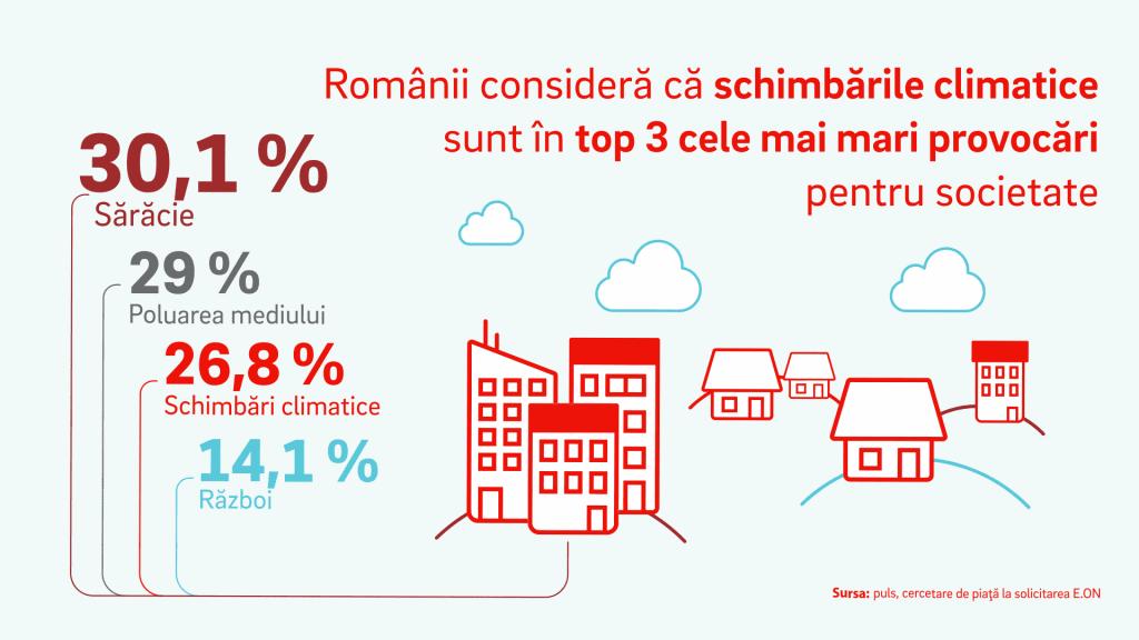 Schimbările climatice, in top 3 cele mai mari provocari pentru societate. O spun romanii! 1