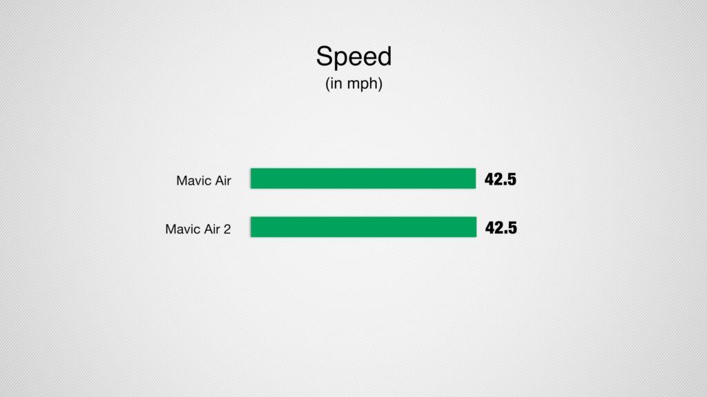mavic air 2 speed