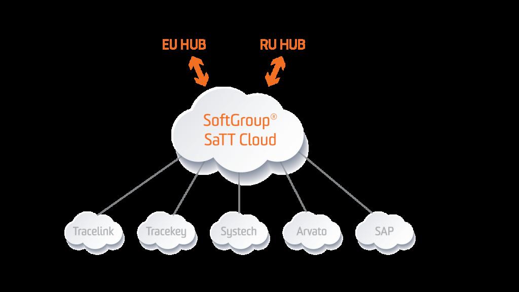 softgroup cloud service regulatory software compliance to ru hub