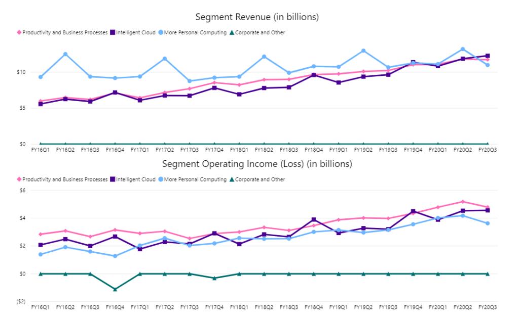 Microsoft revenue and operating income per segment