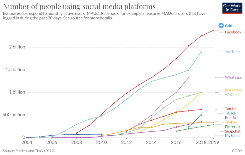 Growth-of-social-networks aandeel facebook