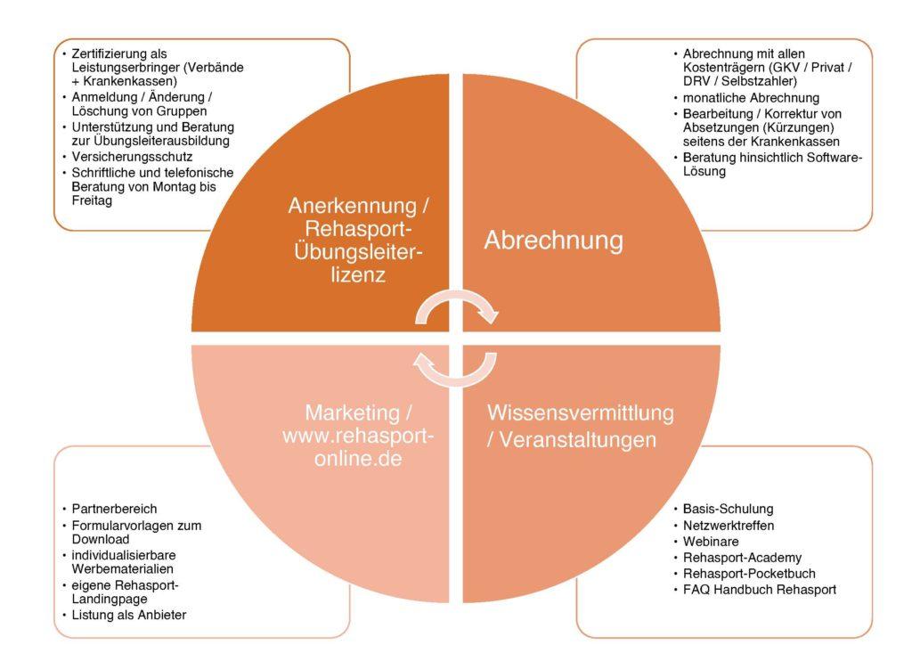 Serviceleistungen Team Rehasport - Gesundheits- und Rehasportverein Rheinland-Köln e.V.