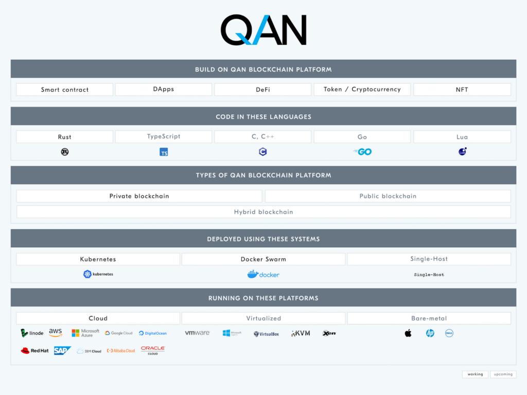 Обзор блокчейн-платформы QANplatform.com