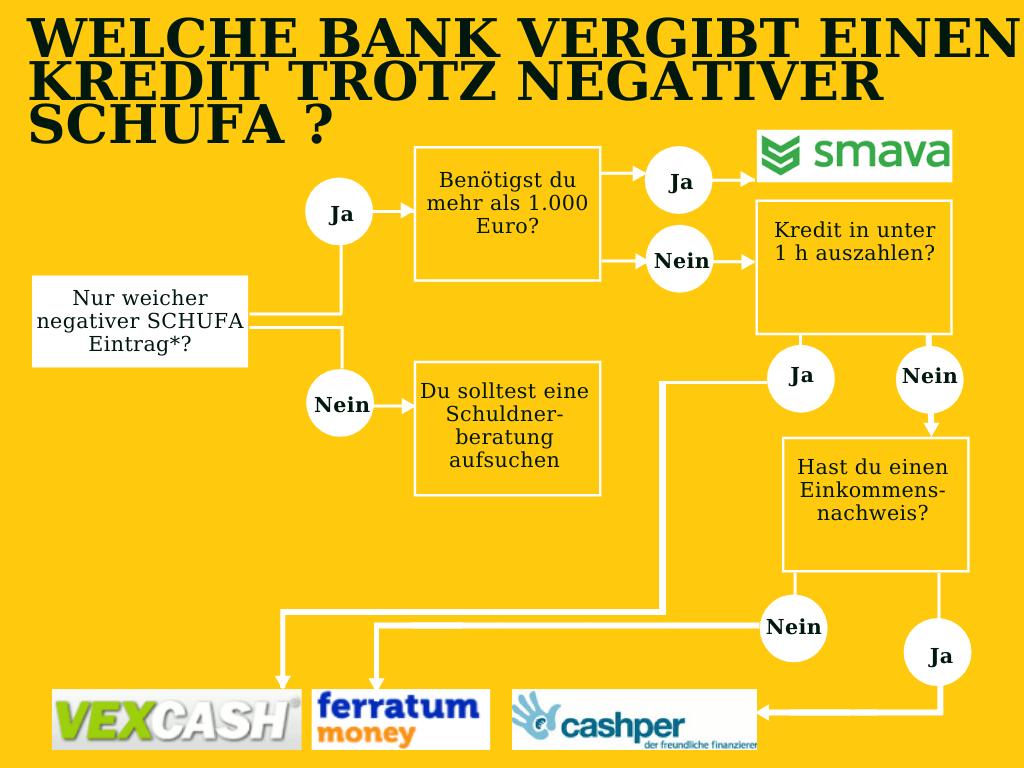 Welche Bank vergibt einen Kredit trotz negativer SCHUFA ?