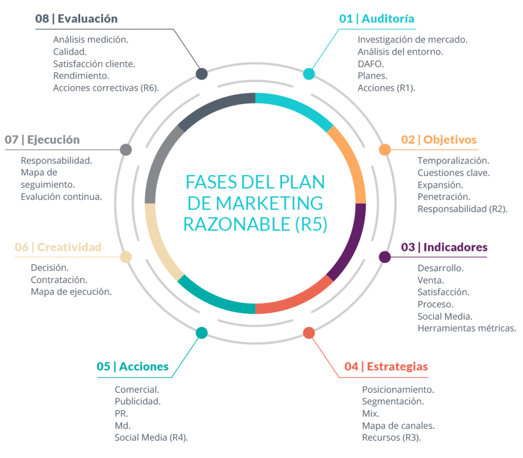 grafica fases del plan de marketing razonable para servicios de planes de marketing