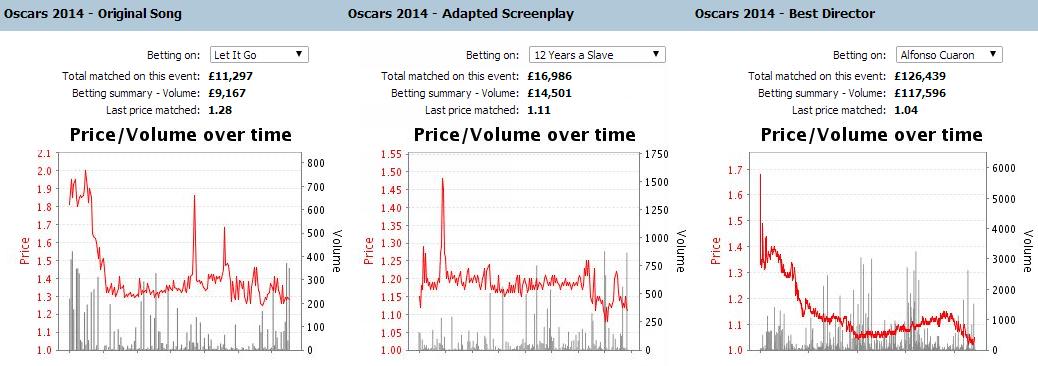oscar-2014-betting-charts