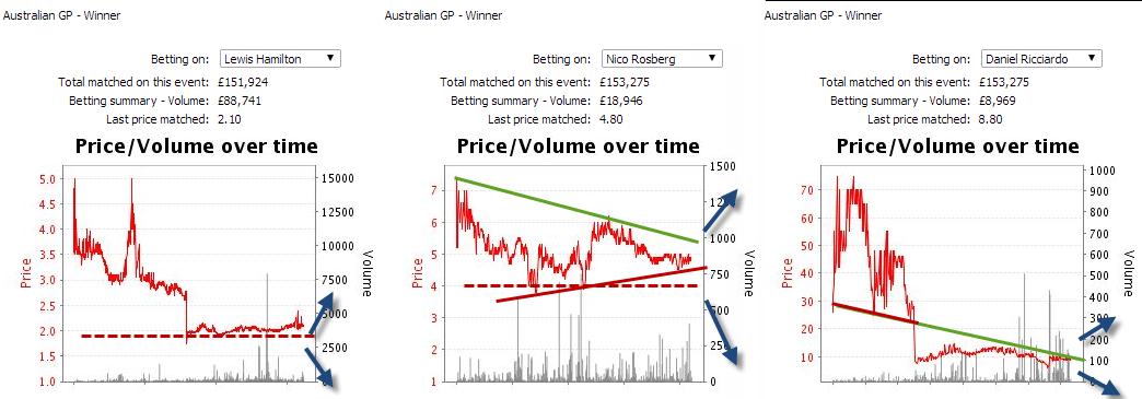 trading-formula-1-odds-charts