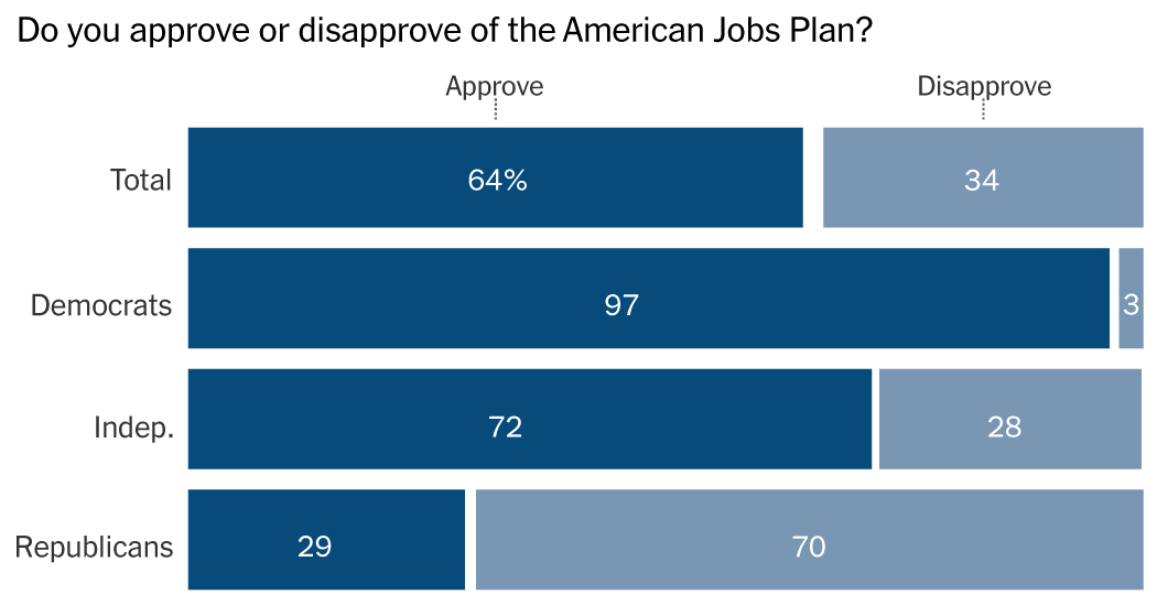 Voters Like Biden's Infrastructure Plan; Taxes Are an Issue