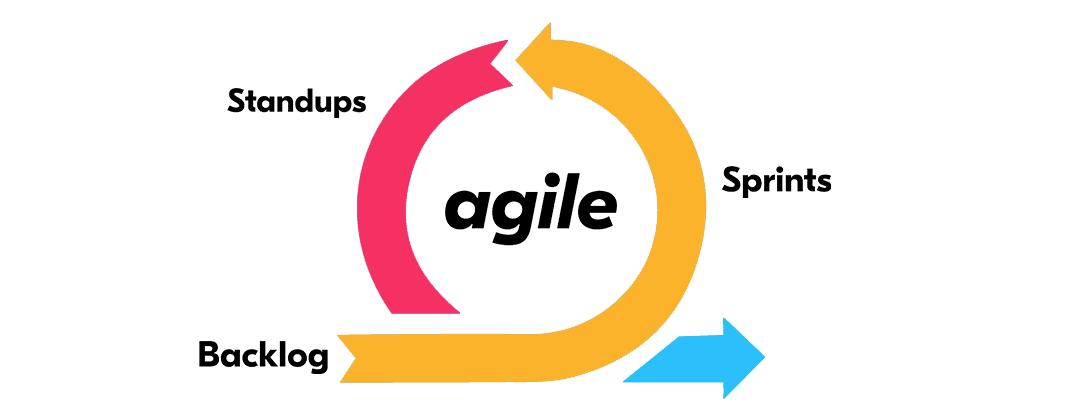 agile en desarrollo app o desarrollo web