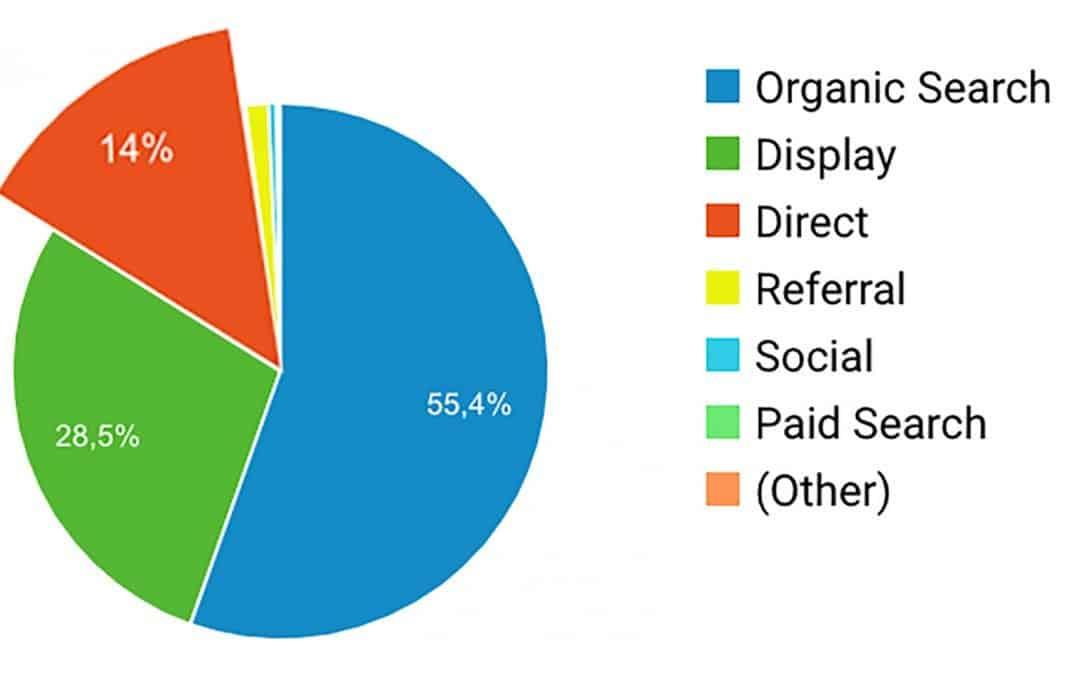 Veel direct verkeer in Google Analyics?