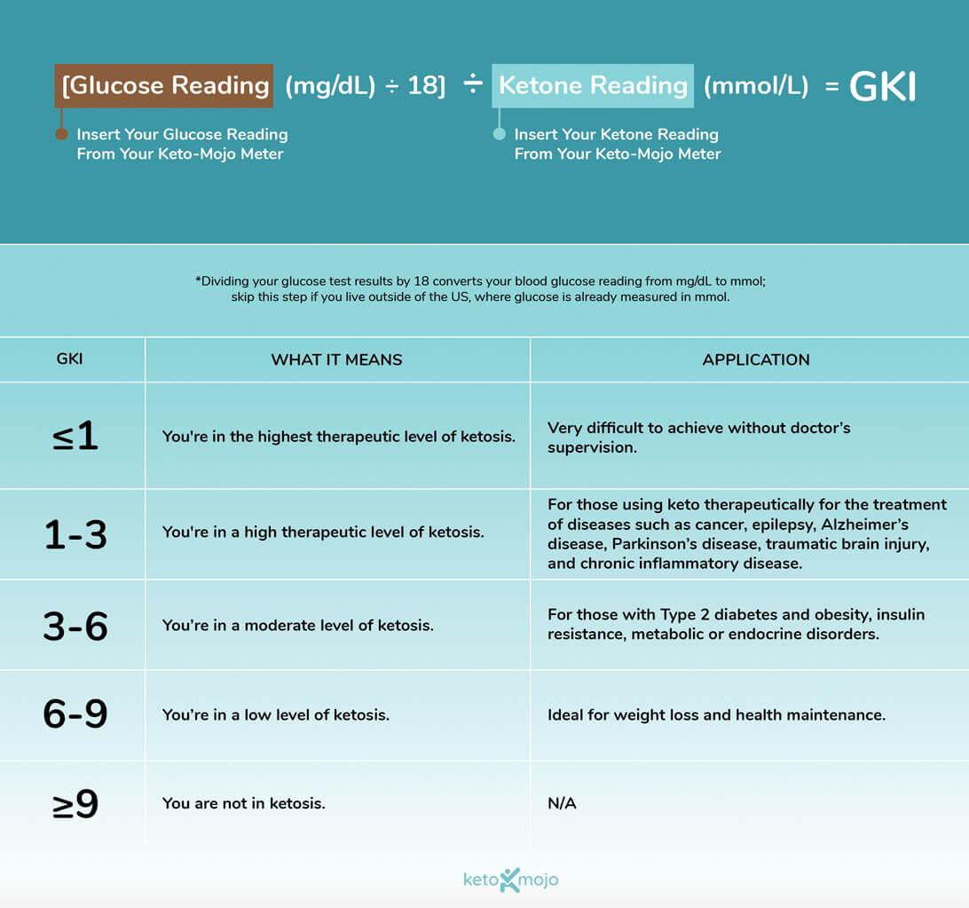 Keto-Mojo GKI Chart