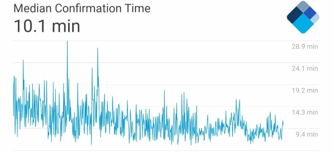 Mediana czasu potwierdzeń transakcji.