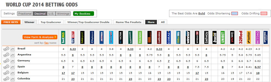 odds-comparison-sports-betting