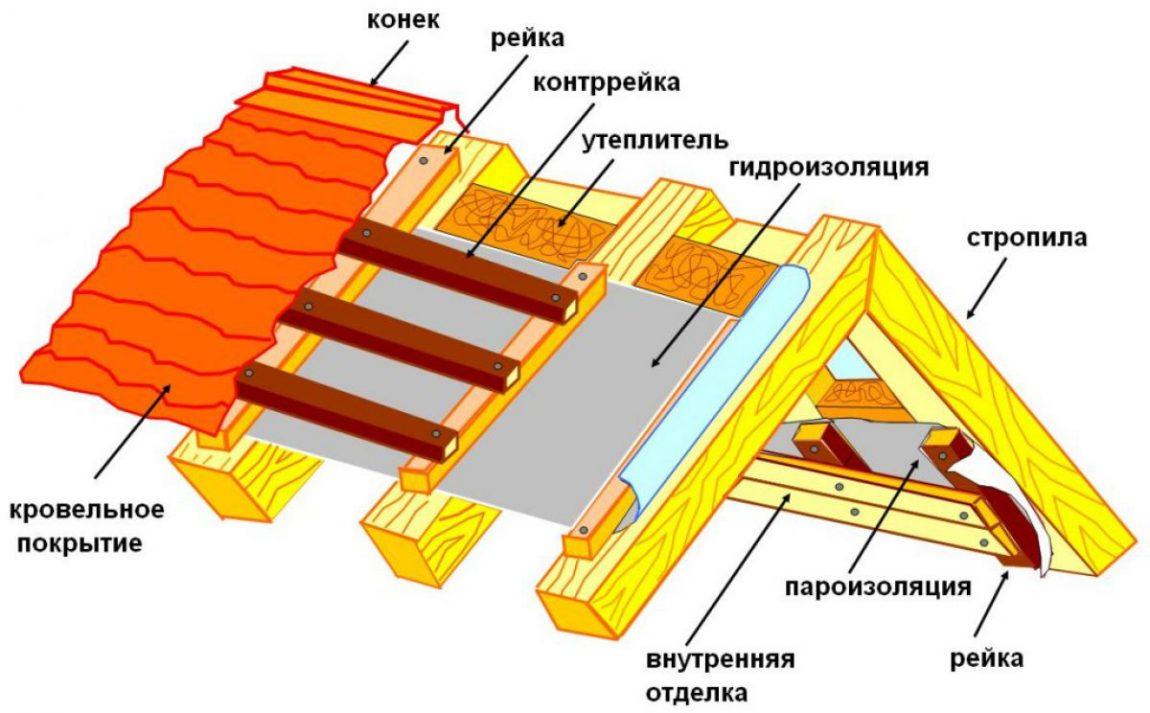 Устройство каркаса крыши
