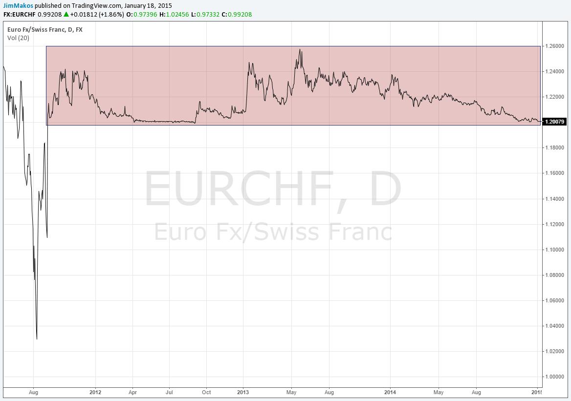 ευρω-ελβετικο-φραγκο-trading