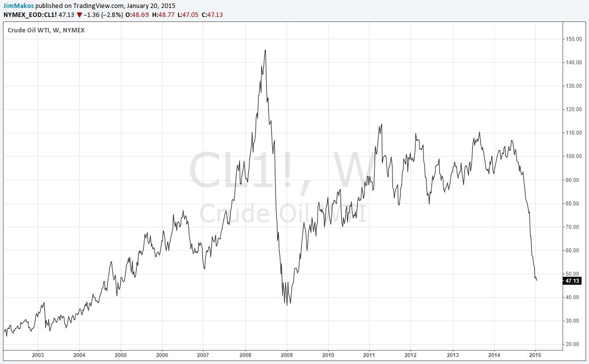 πετρελαιο-γραφημα-2003-2015