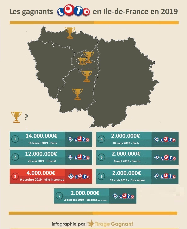 Infographie des gagnants du Loto en Ile-de-France