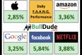 Daily Stock Market Summary | March 30
