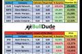 Weekly Stock Market Summary