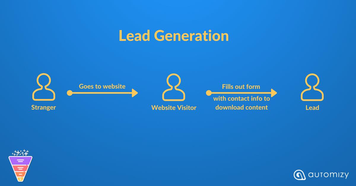 Flowchart explaining the process of lead generation
