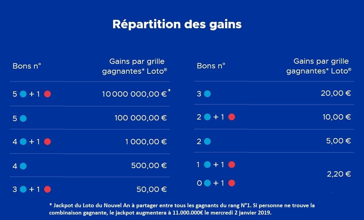 Rapport de gains Loto du Nouvel An 2018