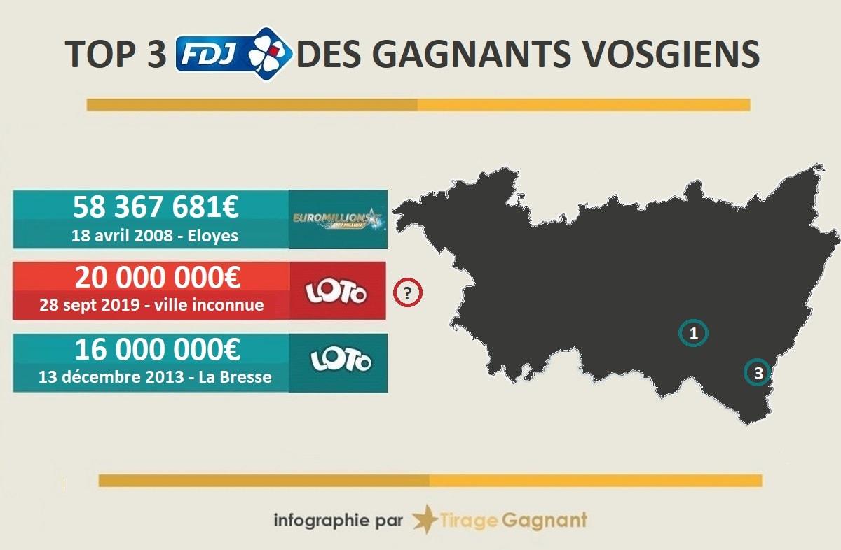 top 3 des gains FDJ dans les Vosges