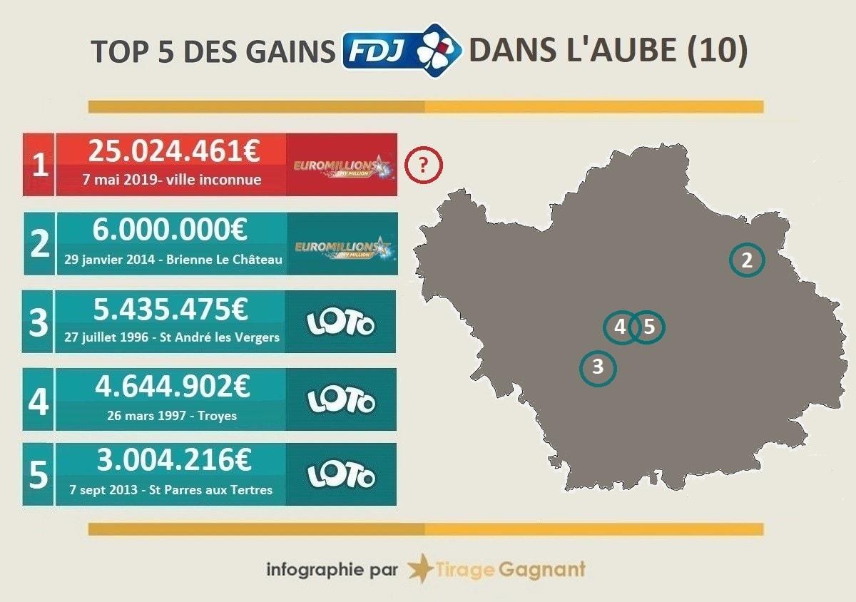 Top 5 des gagnants de loterie dans l'Aube