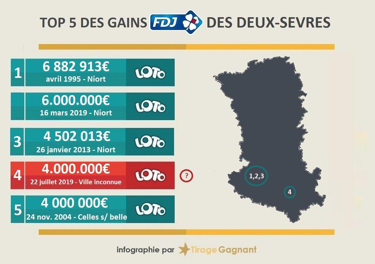 Top 5 des gagnants FDJ dans les Deux-Sèvres