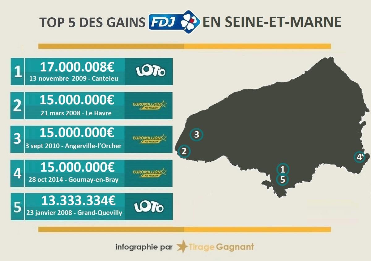 Top 5 des gagnants de loterie en Seine-Maritime