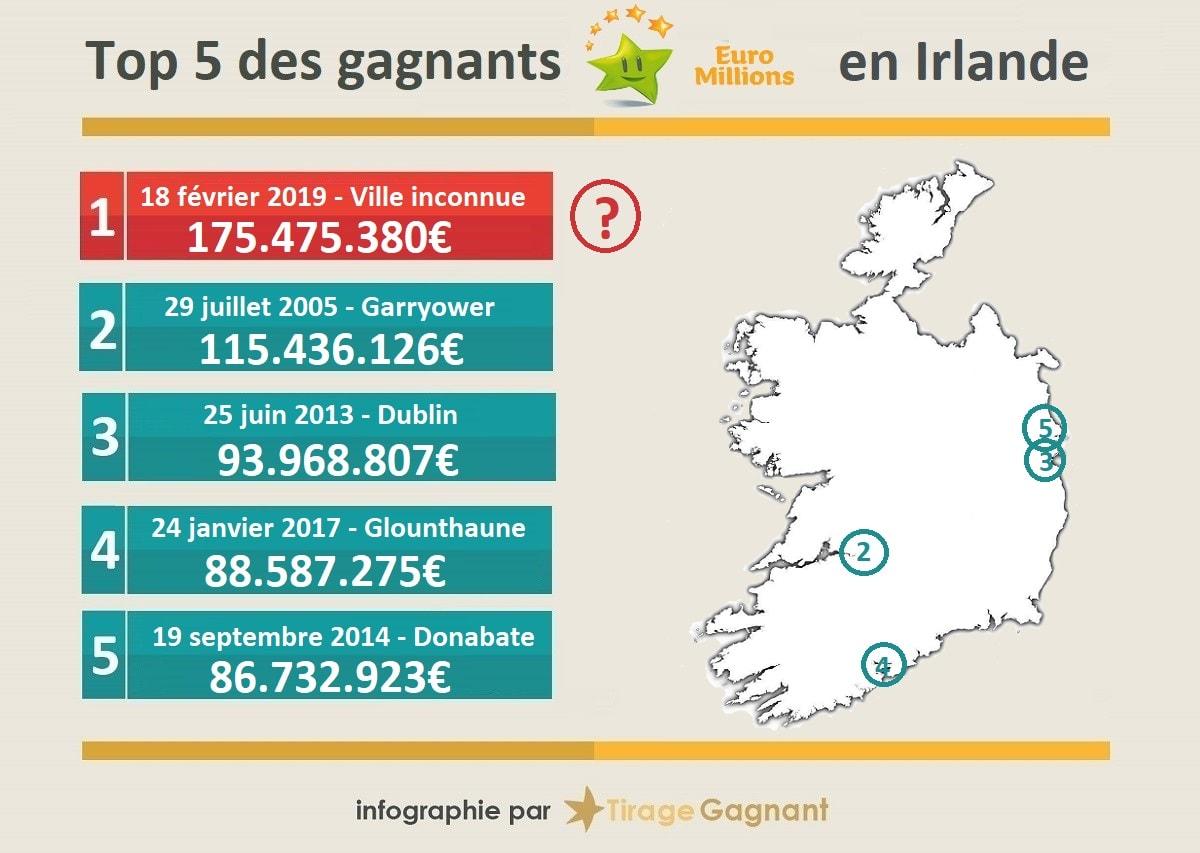 Top 5 des gagnants EuroMillions en Irlande