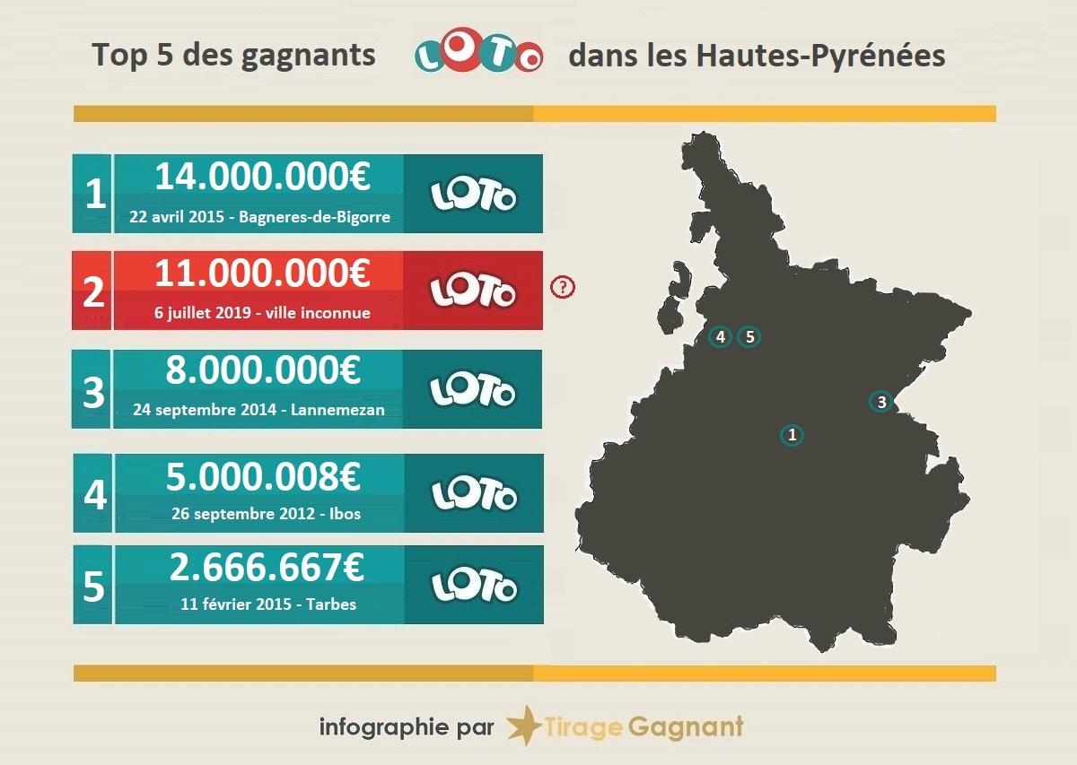 Top 5 des gagnants Loto de Hautes-Pyrénées