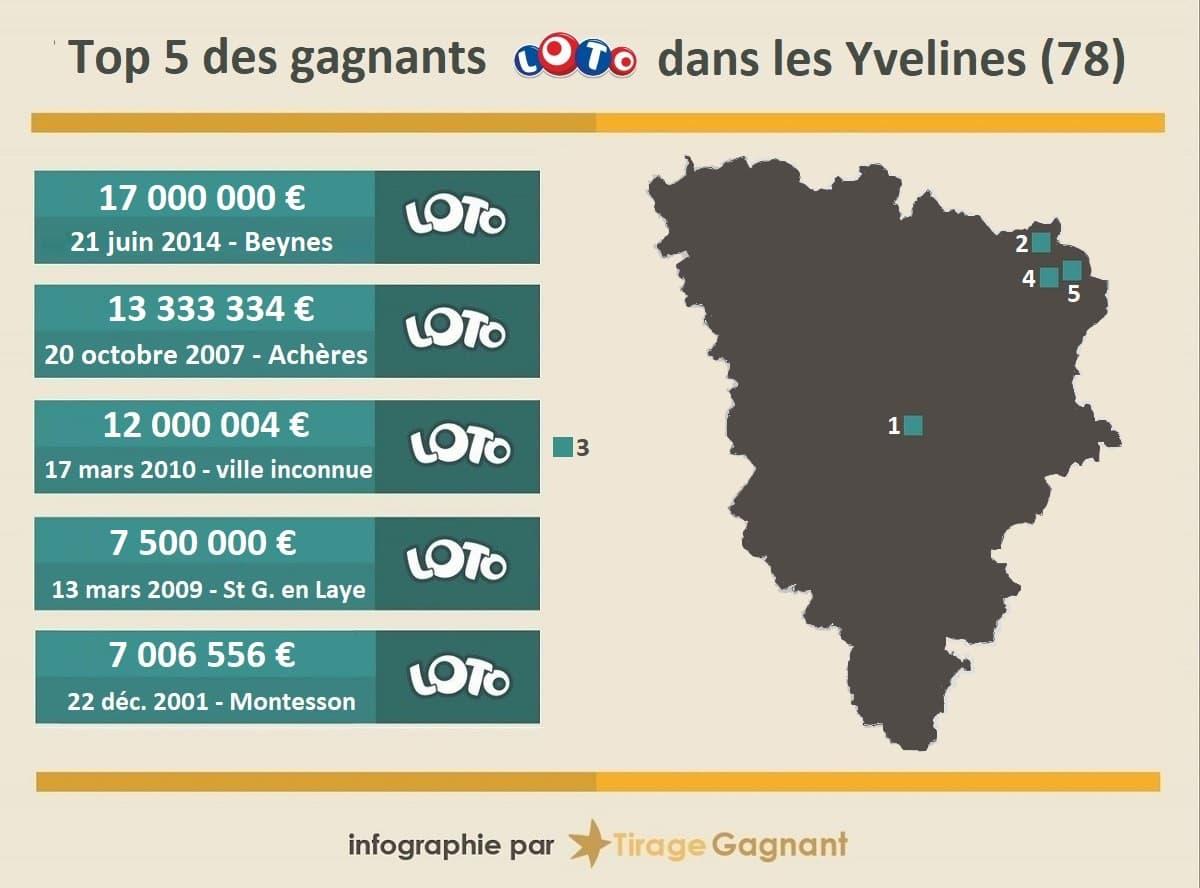 top 5 des gagnants Loto dans les Yvelines