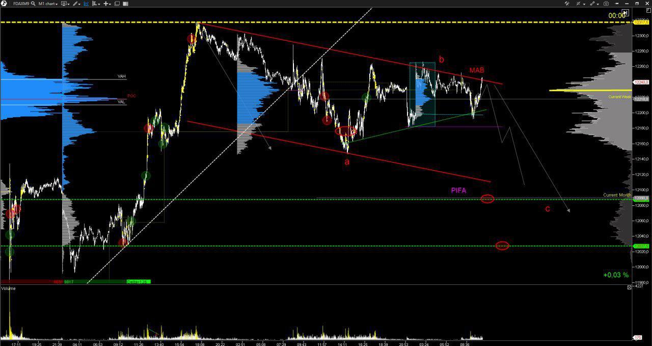 Market Profile Trading [Cuarta parte] - Estrategias en ATAS