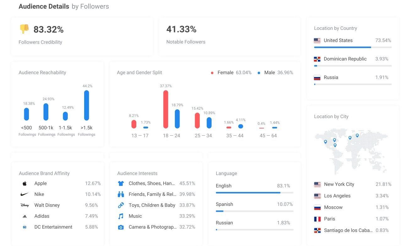 Fourstarzz-Media-Influencer-Marketing-Tool