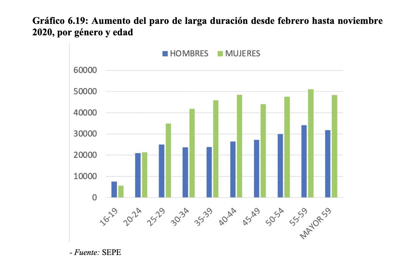España - Desempleo real - 2020-21 - 6