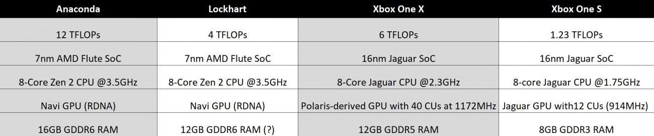 das Xbox