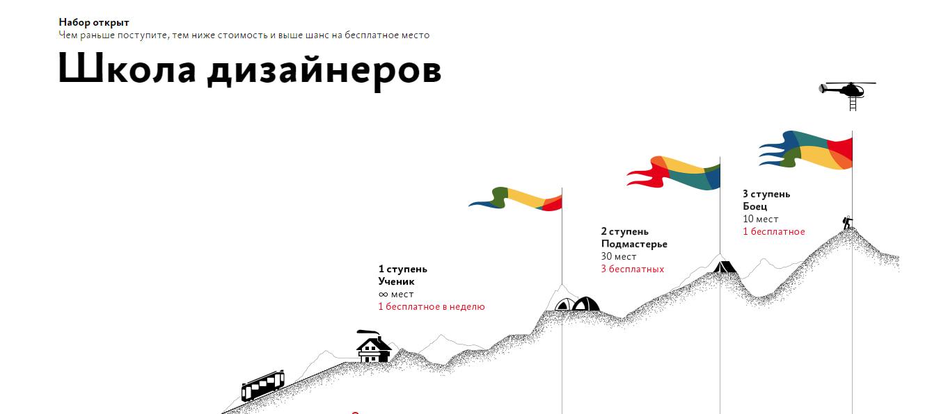 Школа дизайнеров от Бюро Горбунова