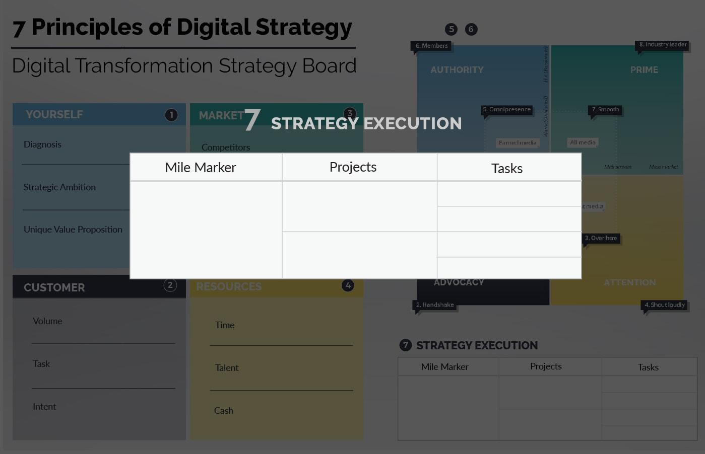 Ionology Digital Transformation Framework - Strategy Execution