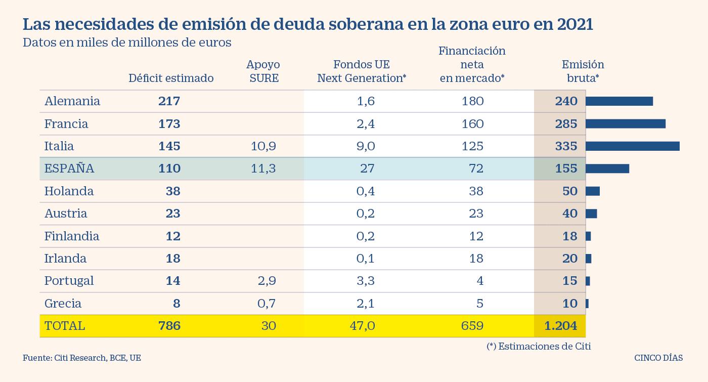 UE - Emisiones previstas de deuda pública para 2021