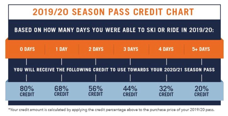credit ski pass vail