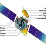 Спутниковый транспондер — что это ?
