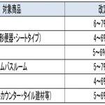 TOTO、10月から価格改定で住宅設備機器の小売価格を値上げ=原価高騰などで
