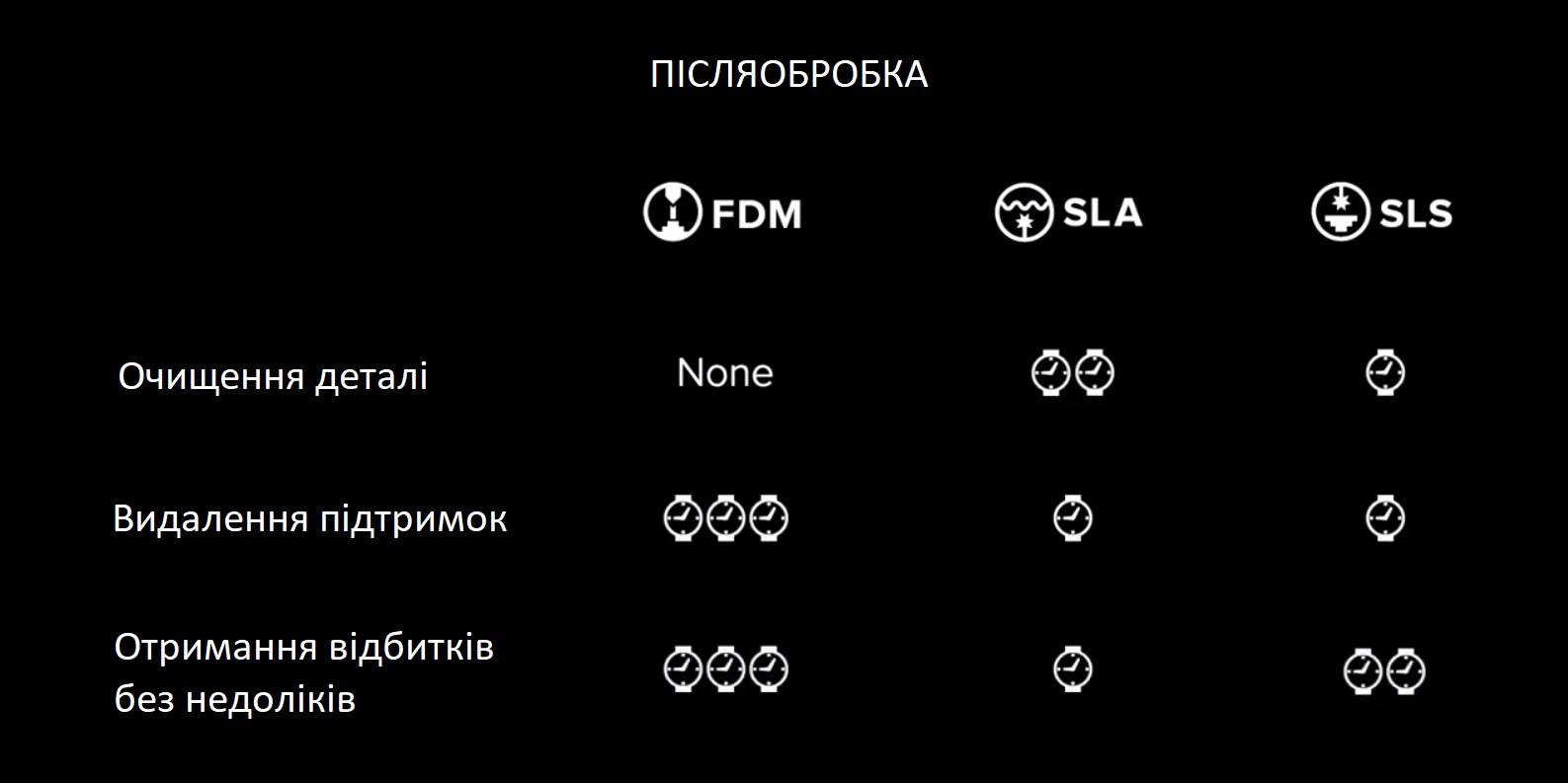 вплив складності додаткової обробки на вибір технології 3Д друку