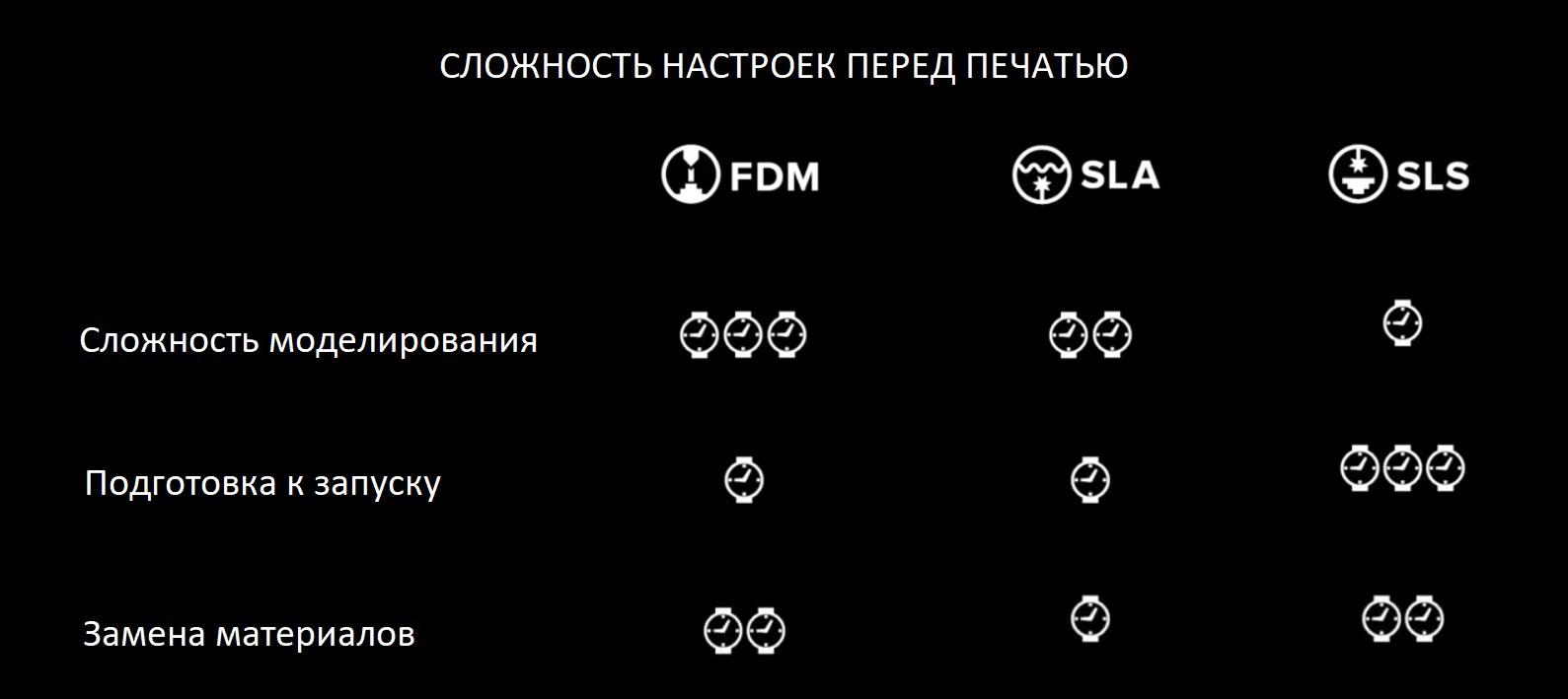 Сравнение сложности подготовки к 3D печати FDM, SLA, SLS