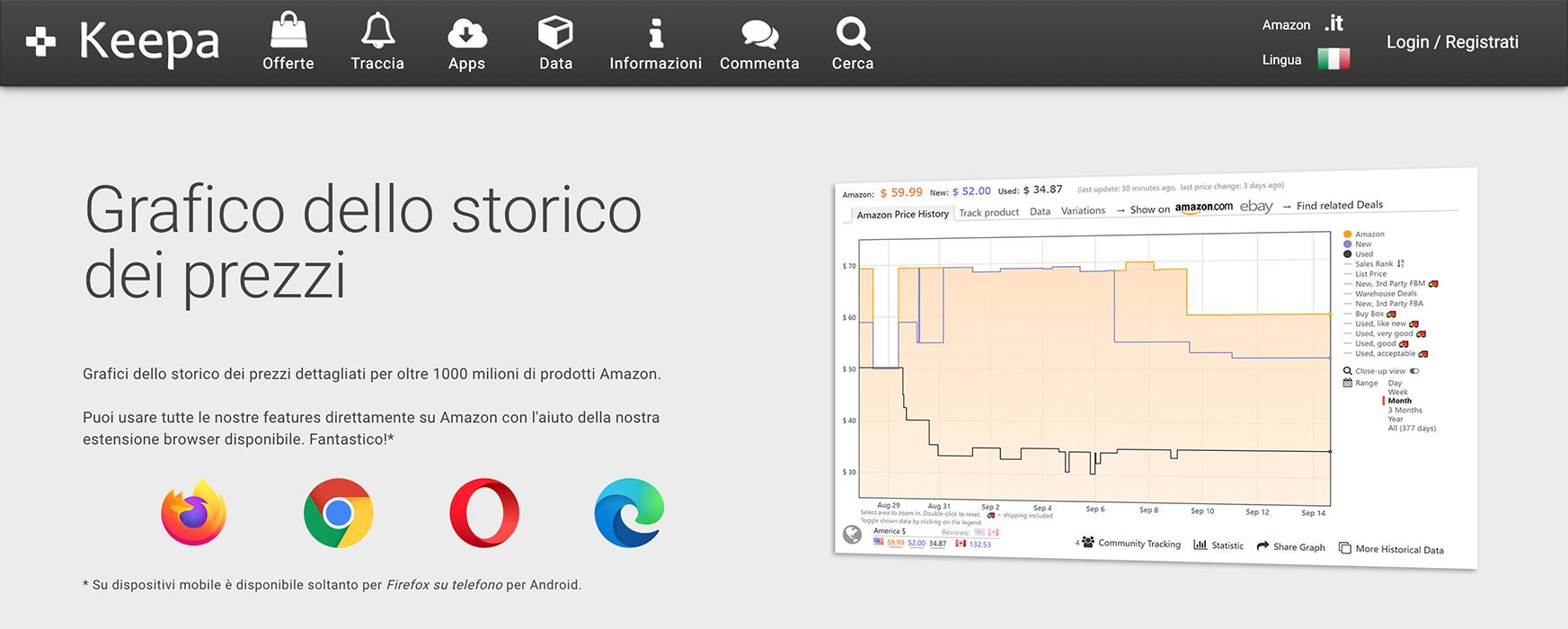 Come Monitorare i Prezzi su Amazon