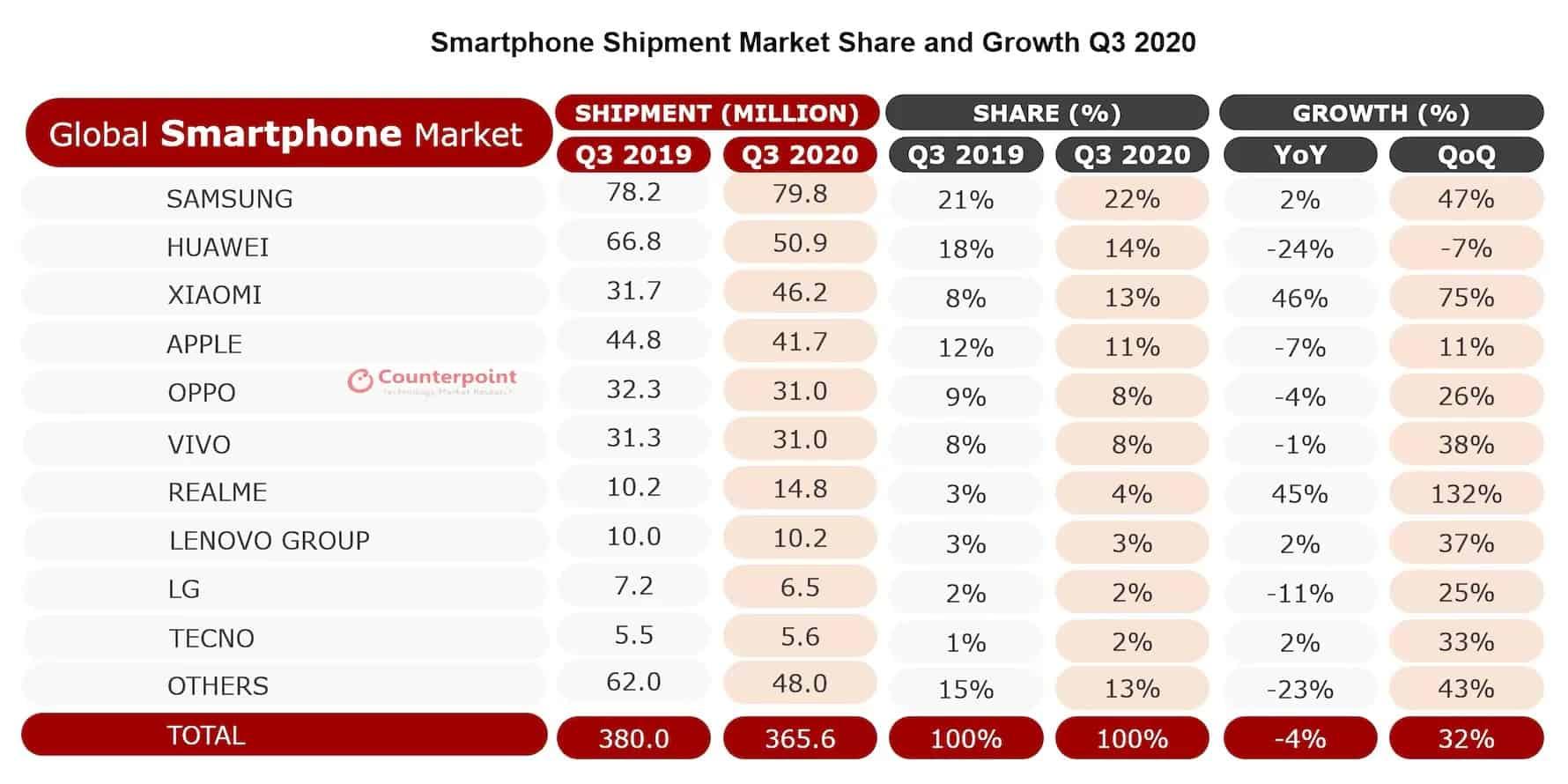 Apple atrás da Xiaomi